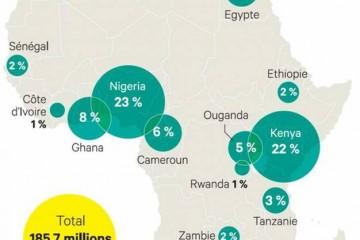 hubs-innovation-afrique