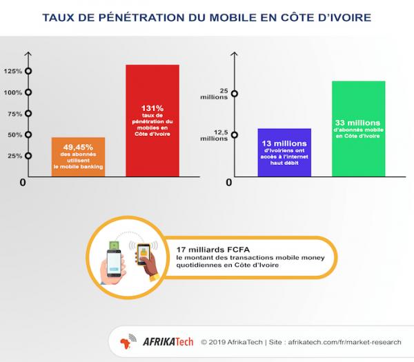Infographie : Taux de pénétration du mobile en Côte d'Ivoire