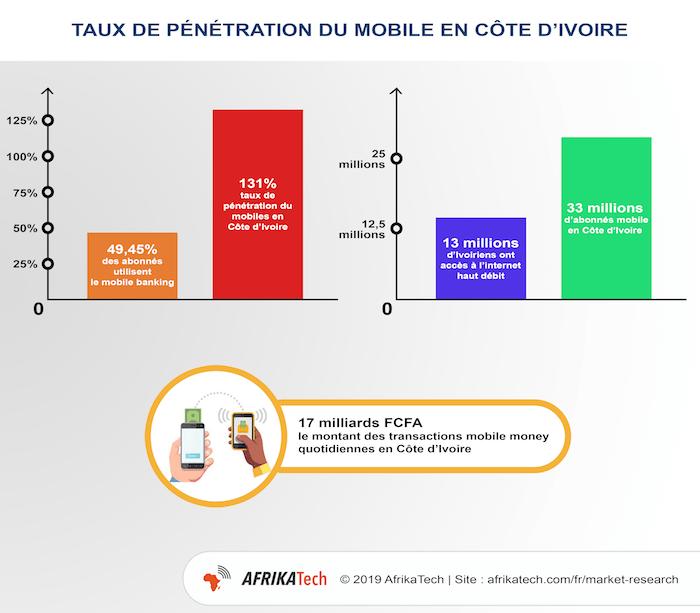 Etude de marché secteur numérique en Côte d'Ivoire, Infographie : Taux de pénétration du mobile en Côte d'Ivoire