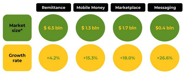 Remittance messaging mobile money