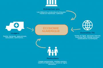 les acteurs du secteur numérique en Les acteurs du secteur numérique en Côte d'Ivoire