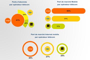 Parts de marché du numérique